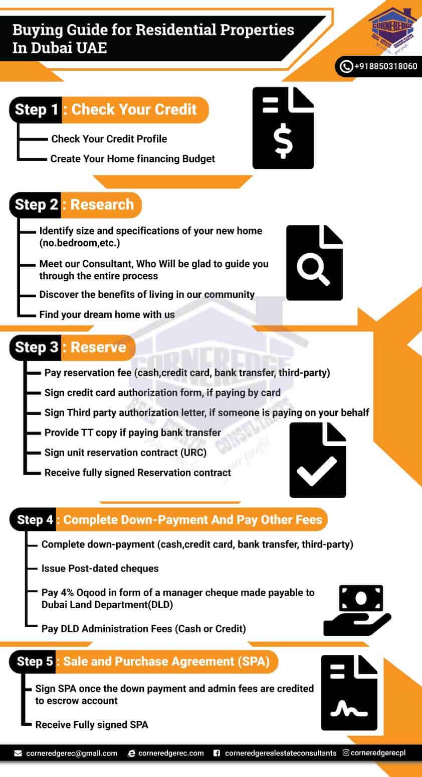 Buying-Steps for Purchase of Real Estate In Dubai