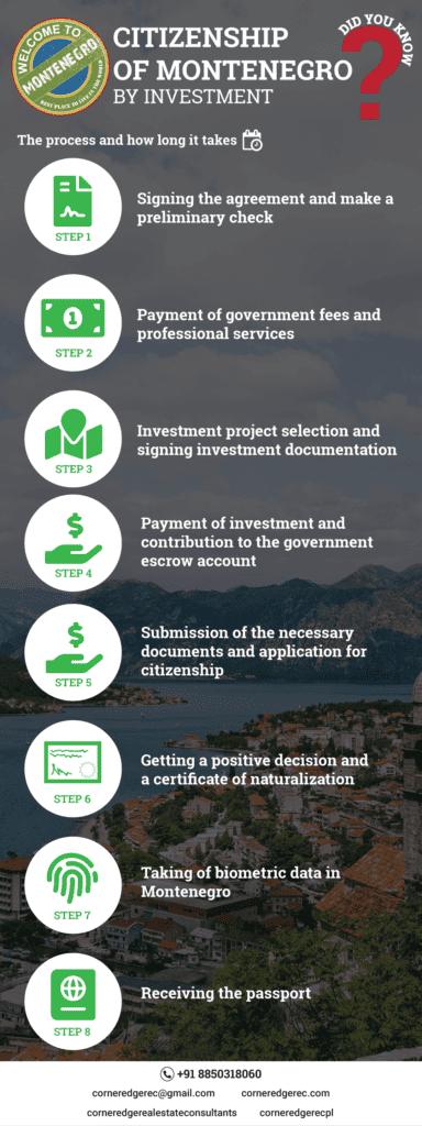 Citizenship of Montenegro - Process
